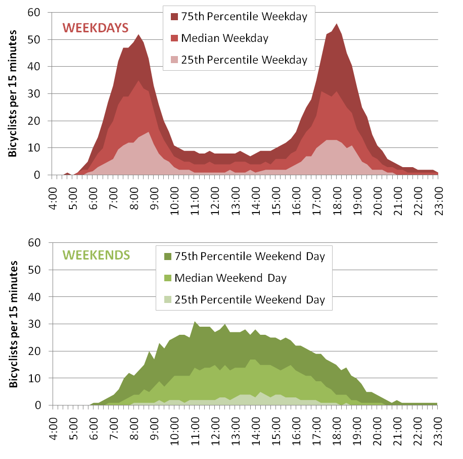 Bikes per 15 Minutes on Custis Trail, by Percentile Day and Weekend vs. Weekday