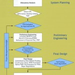 Diagram of the New Starts federal funding program process, from the FTA website.  Click for more information.