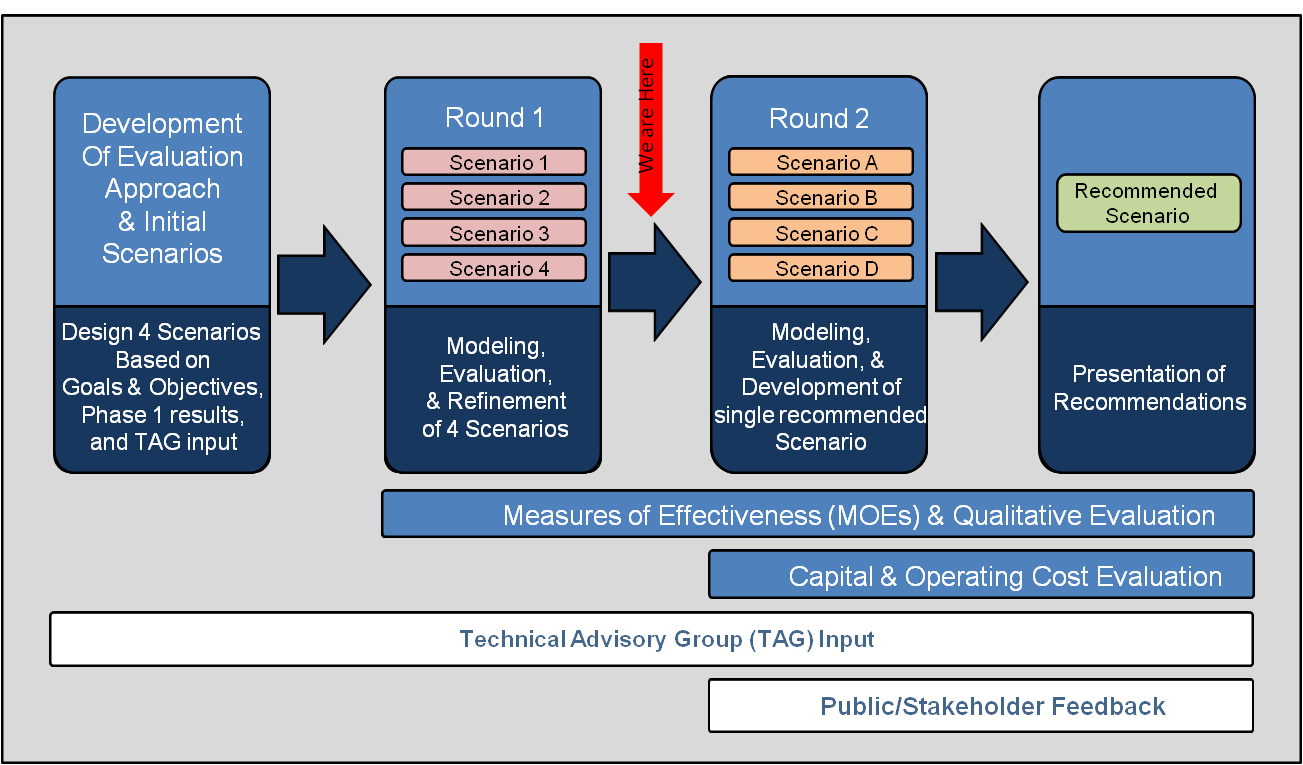 PlanItMetro » TAG Meeting #9: RTSP Phase II: Review of Round
