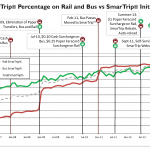 SmarTrip-Pct-vs-Initiatives