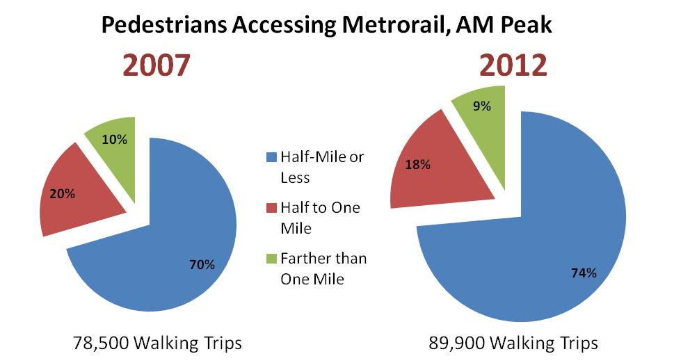 Walk access to Metrorail has increased 15% over the last 5 years, especially from pedestrians walking a half-mile or less.