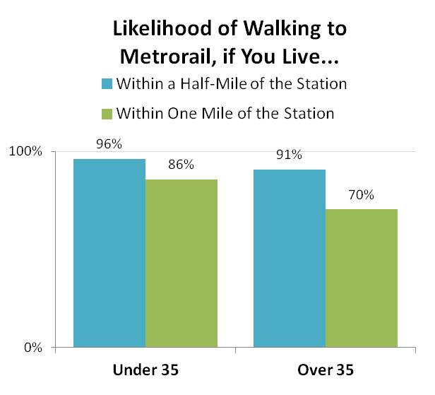 Walk_Access_to_Metrorail_2012_by_Distance