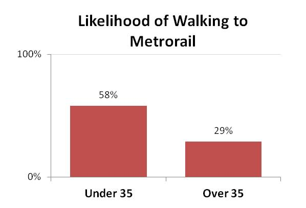 Walk_Access_to_Metrorail_2012_by_OverUnder35