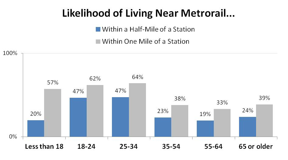 Walking_Distance_to_Metrorail_2012_by_Age