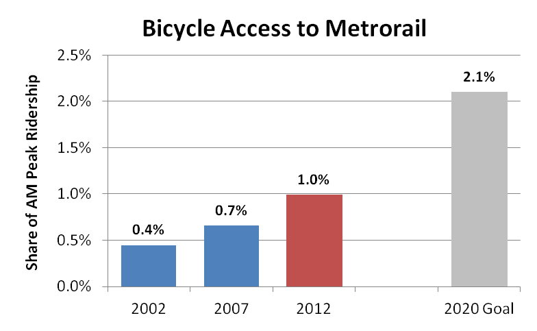 Bike Access to Rail 2012