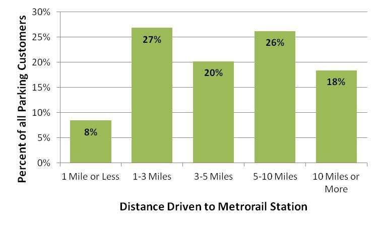 DistanceDriven_to_MetrorailStation_Systemwide_bar_chart_revised
