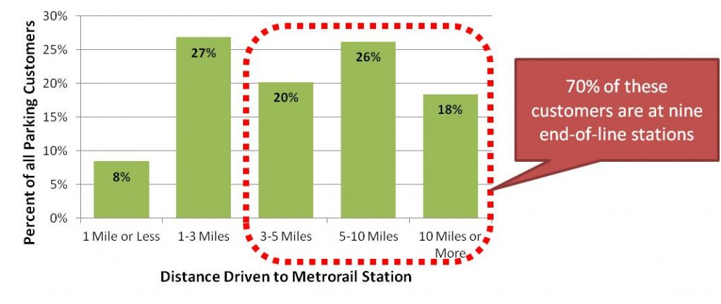 Metro parking does serve long-distance commuters, but they are concentrated at several end-of-line stations. Other stations primarily provide neighborhood parking.