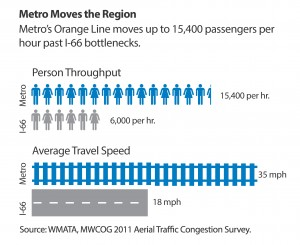 Metro Moves the Region