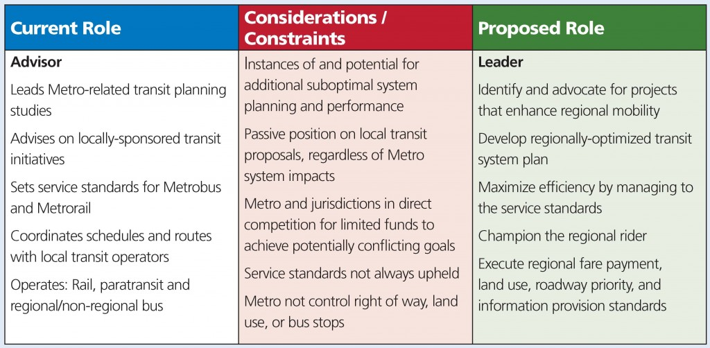 Metro as Transit Leader Table