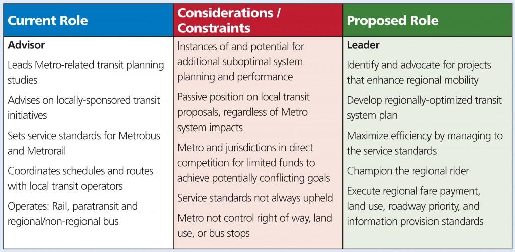 Metro as Transit Leader Table