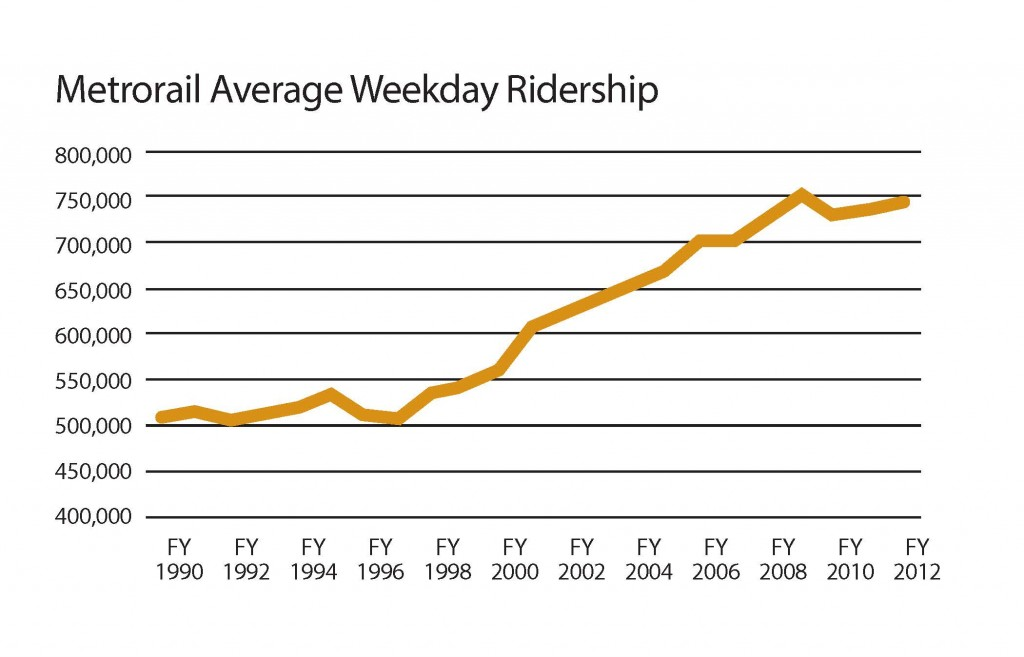 Metrorail Average Weekday Ridership
