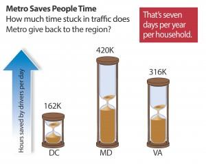 Metros Saves People Time