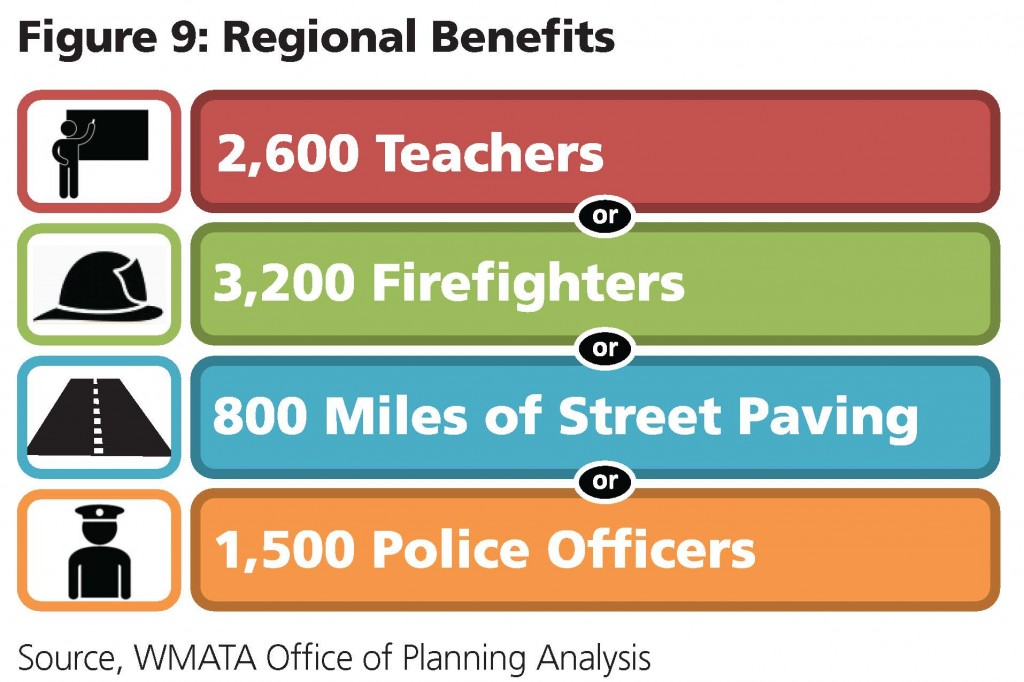 Regional Benefits - Police Firefighters