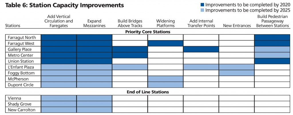 Table of Station Improvements