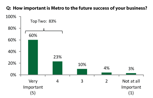 Respondents were in agreement about the importance of Metro DC metropolitan region businesses today and in the future.