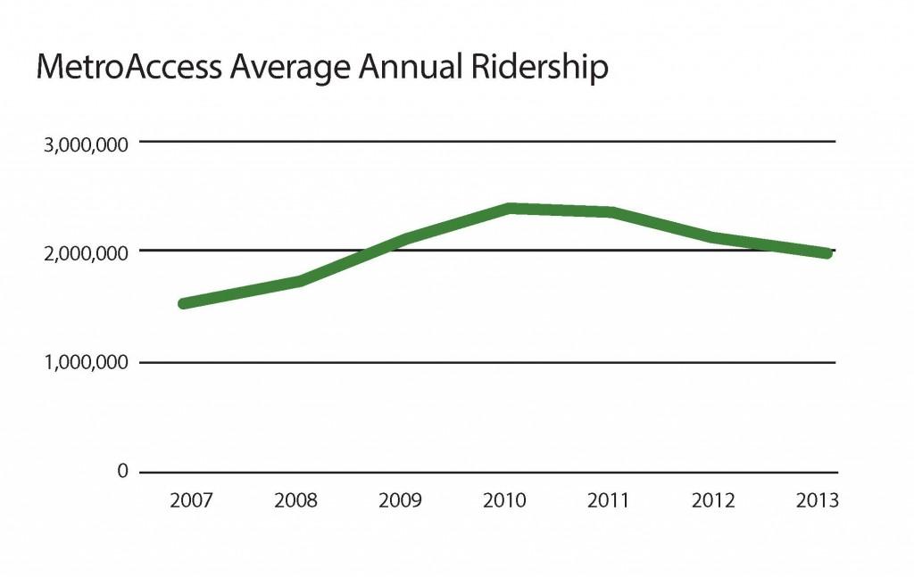 MetroAccess Average Annual Ridership