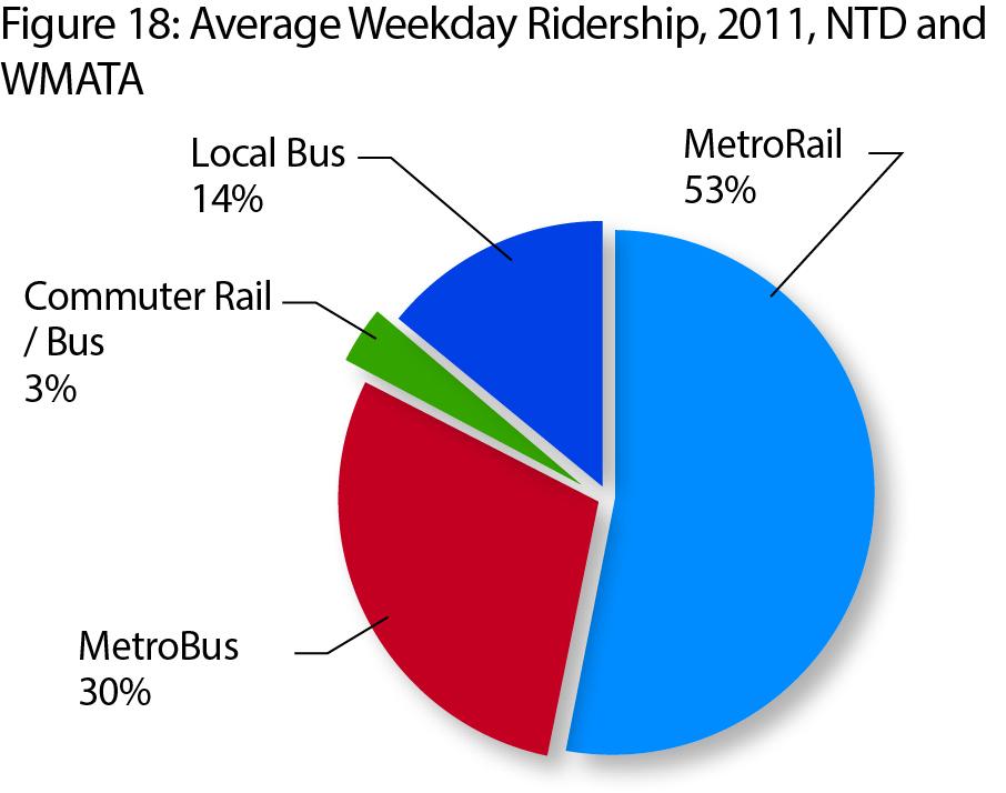 Regional Weeday Ridership