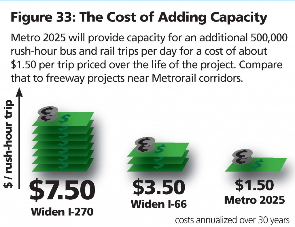Cost of Adding Capacity