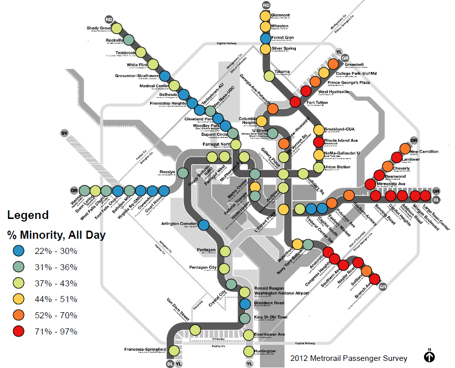 Average Metrorail ridership is 42% minority, but the rail system shows an east-west divide, similar to the divisions facing our region. Some stations are over 90% minority ridership, while others are as low as 22%.
