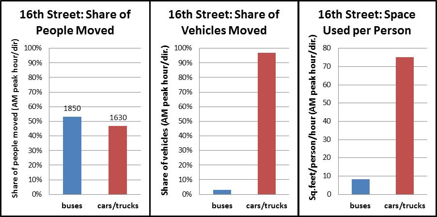 16th Street Throughput Chart