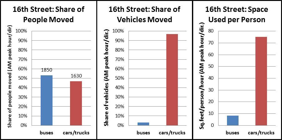 16th Street Throughput Chart