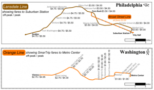 Comparison of SEPTA heavy rail and commuter rail fares and distances to Metrorail's Orange Line, credit Matt Johnson via Greater Greater Washington.  Click image for original context.