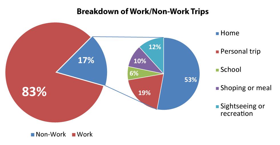 Work-Non-Work-Pies-01