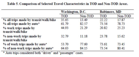 Source: Development of a Framework for Transit-Oriented Development (TOD), December 2013. Click image for PDF.