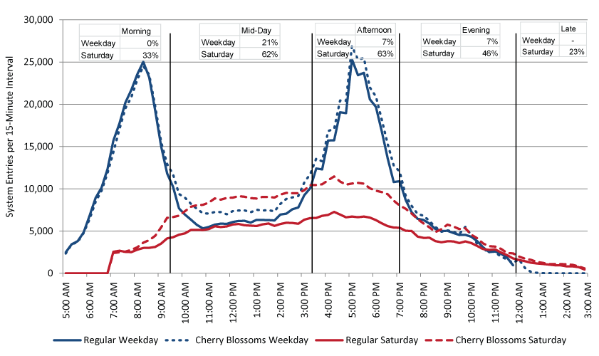 Cherry-Chart-Weekday-Saturday-w-Chart-2