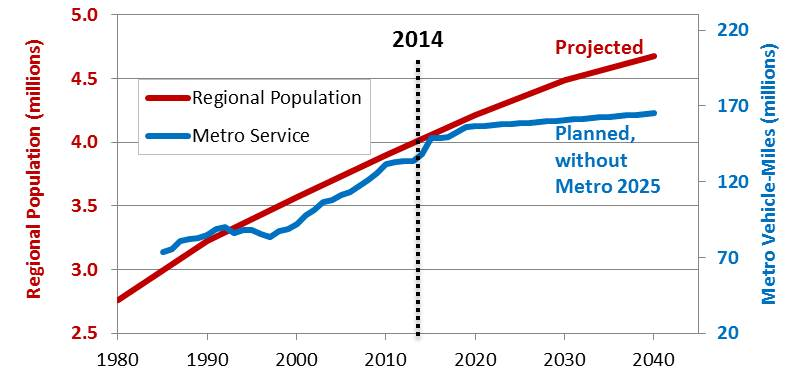 For decades, this region has grown in lockstep with Metro.