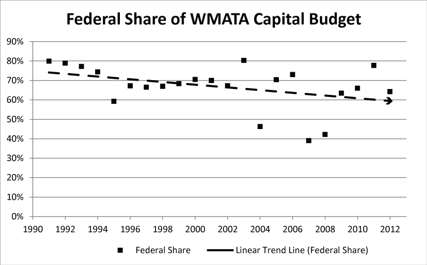 Federal share of WMATA capital budget, 1991 to 2012.  Source, NTD.