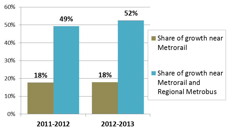 In the past 2 years, we've focused 20% of our growth near Metrorail; 50% near Metrorail and regional Metrobus.
