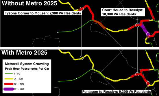 Metro 2025 will relieve significant crowding for over 40,000 Virginia residents at peak load points on-board Metrorail during the peak hour in 2025.