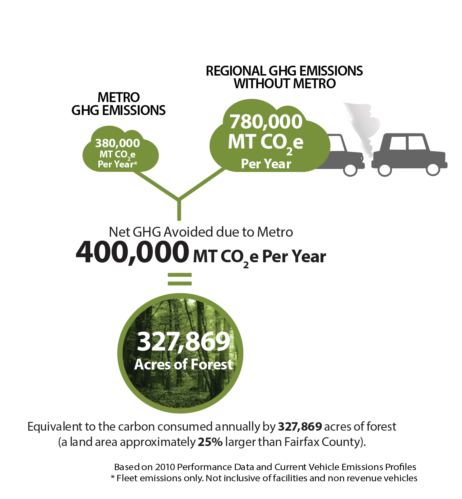 GHG Benefits of Metro