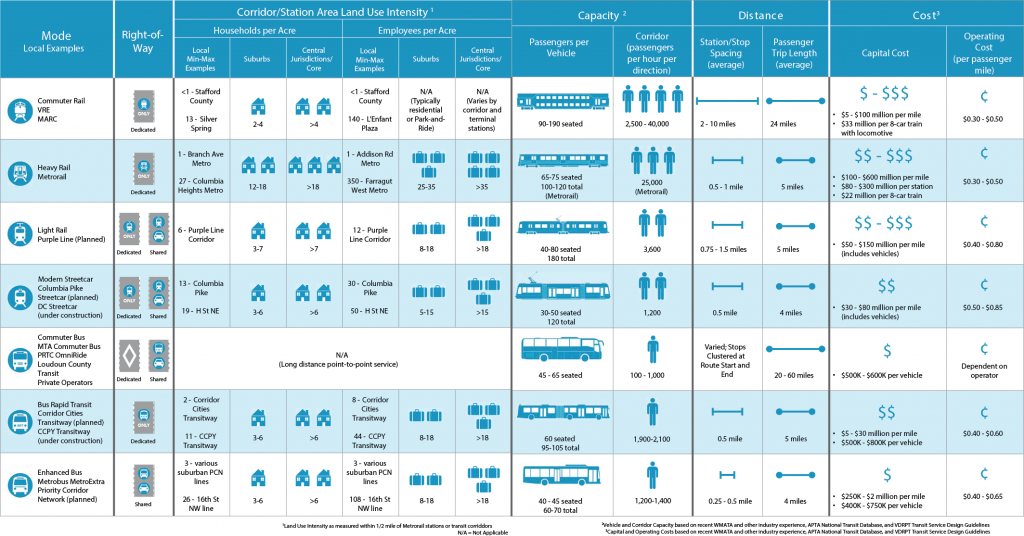 Comparison of High-Capacity Transit Modes