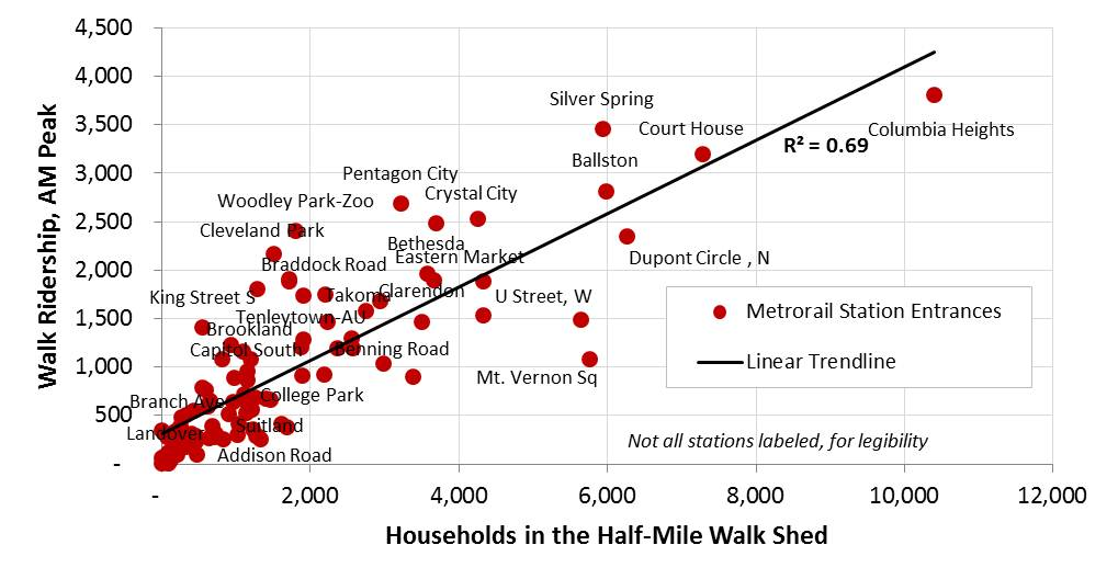 Correlation between Households in the half-mile walk shed, and AM Peak ridership, by WMATA Metrorail station entrance