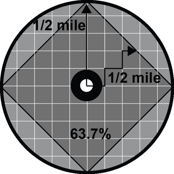 Ideal Walkshed Diagram