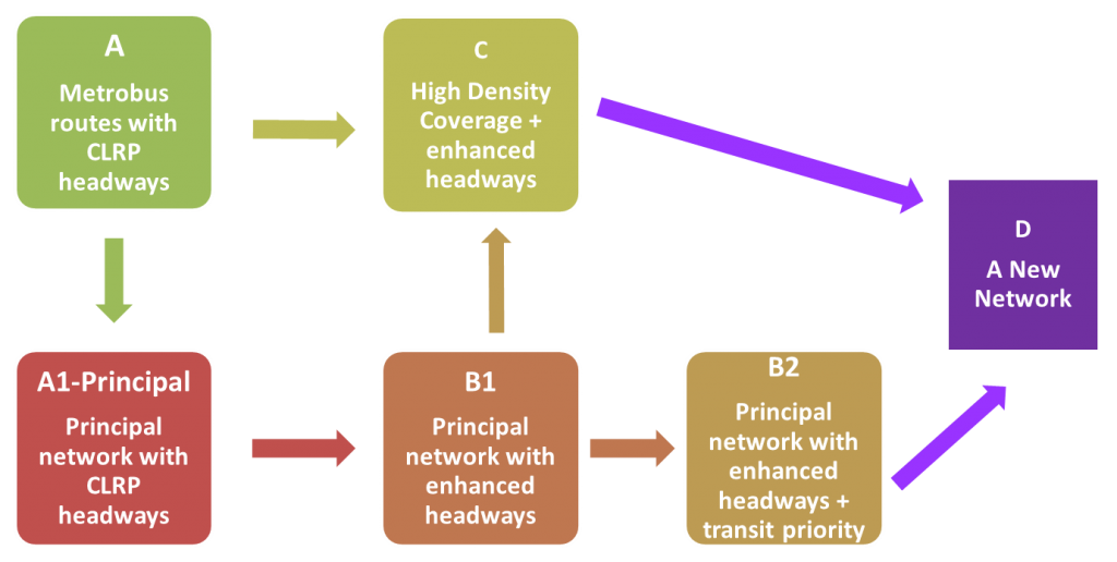 Description of each network