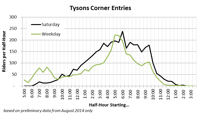 Tysons Entries - first 2 weeks