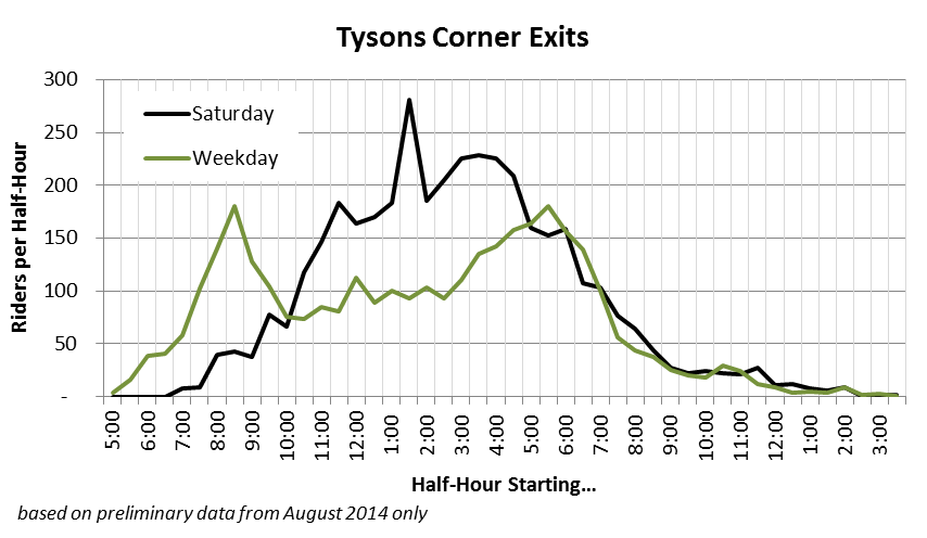 Tysons Exits - first 2 weeks