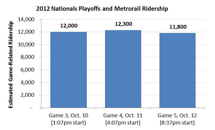 Estimated Ridership per NLDS game 2012_v2