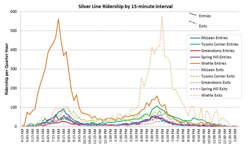SV Ridership by 15-minute increment