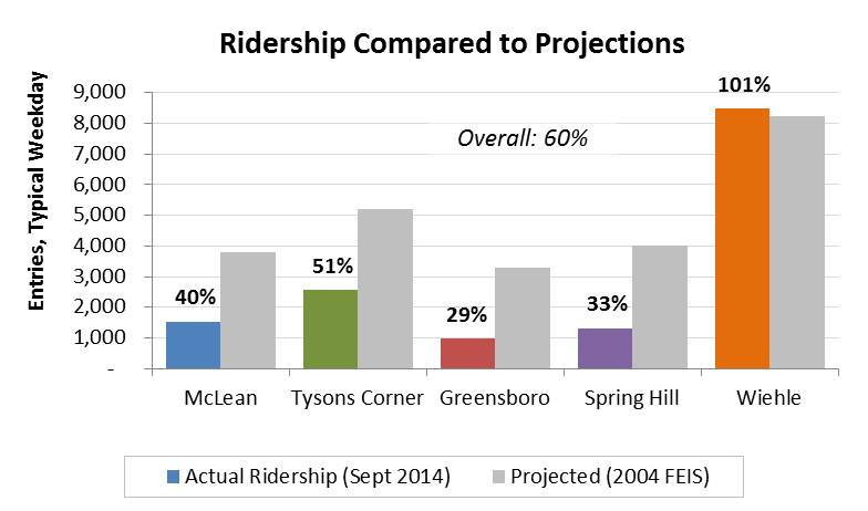 Typical Weekday SV Ridership vs. Projections