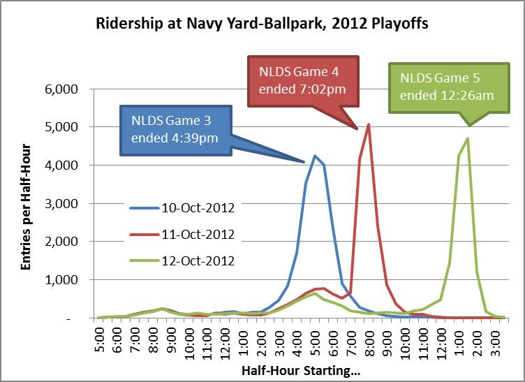 Nationals Ridership_NavyYard_NLDS2012_byHalfHour_v2