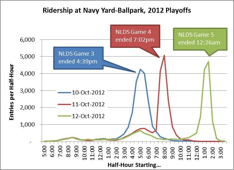 Nationals Ridership_NavyYard_NLDS2012_byHalfHour_v2