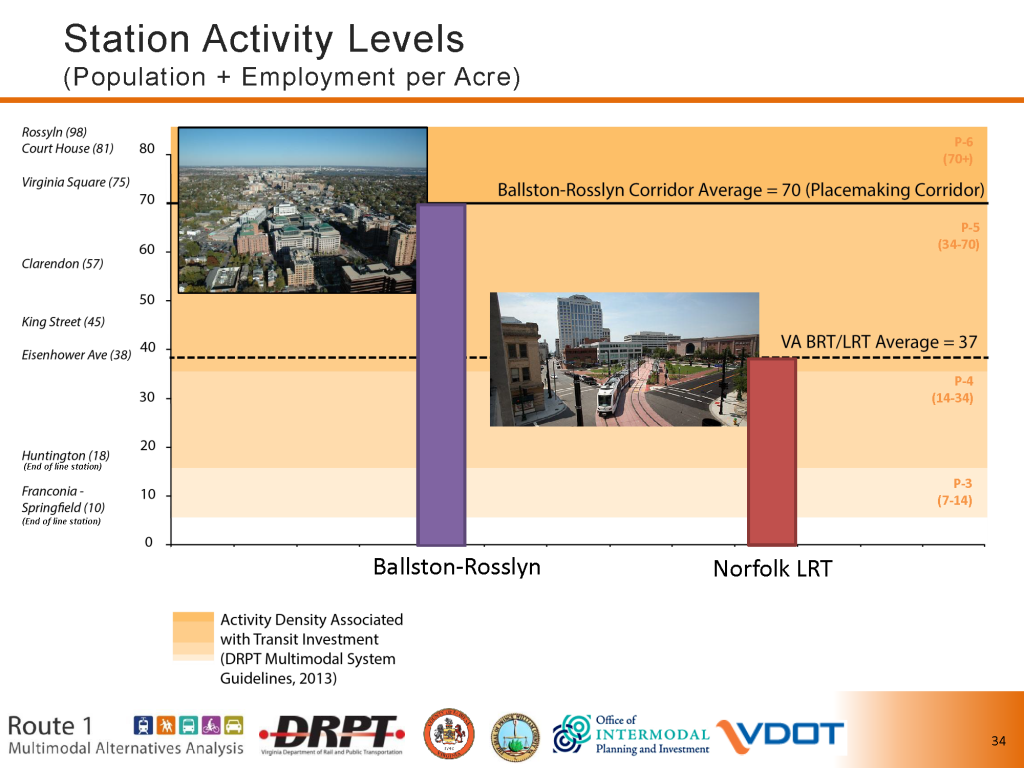 Densities that support Metrorail and LRT (source: US1-VA Corridor Study, DRPT/VDOT)