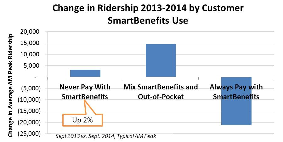Change in Ridership by SmartBenefits Class v2