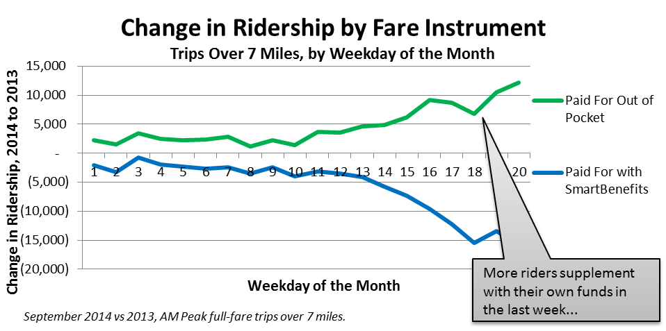 Change_Ridership_by_Fare_Instrument_Supplementers