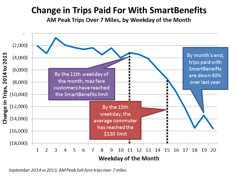 SmartBenefits_over_weekdays_in_a_month_v2