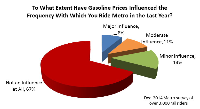 Gas Prices and metro ridership survey results Dec 2014